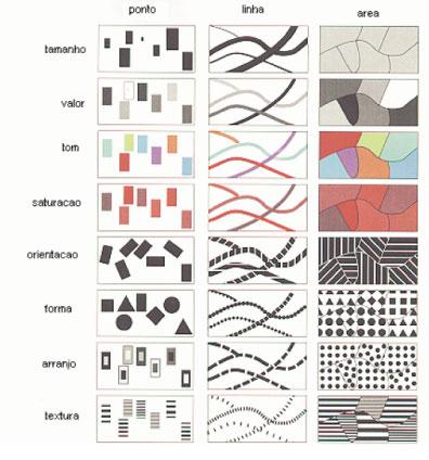 Variáveis Visuais criadas por Jacques Bertin