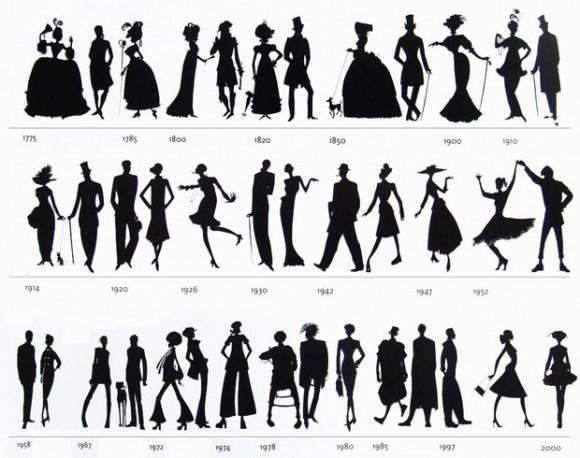 Evolução de figurinos pelas décadas desde o século XVIII | A partir de 1700 começamos a reparar numa atualização indumentária, partindo do princípio de roupas longas para mulheres e roupas justas para homens. Nota-se pelo caminhar dos anos que estas características vão se invertendo.