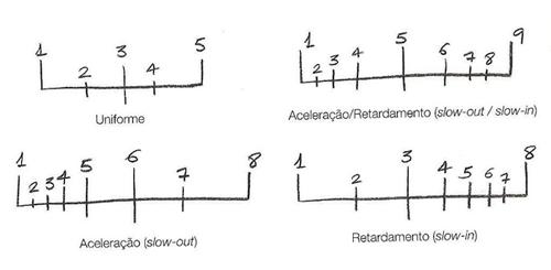 Exemplo de gráficos de aceleração e desaceleração (CÀMARA, 2005, p.147)